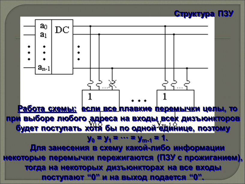 Структура ПЗУ Работа схемы: если все плавкие перемычки целы, то при выборе любого адреса на входы всех дизъюнкторов будет поступать хотя бы по одной единице,…