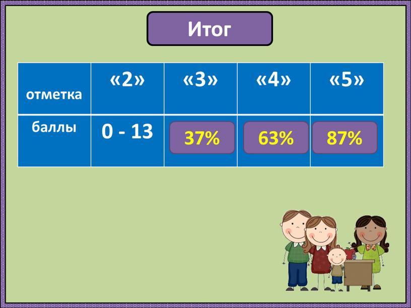 Итог отметка «2» «3» «4» «5» баллы 0 - 13 14 - 23 24-32 33- 38 87% 63% 37%