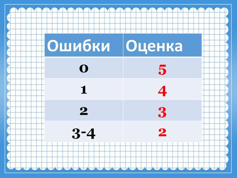 Ошибки Оценка 0 5 1 4 2 3 3-4 2