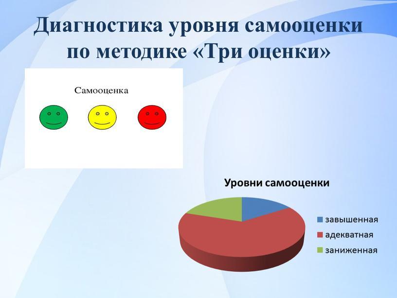Диагностика уровня самооценки по методике «Три оценки»
