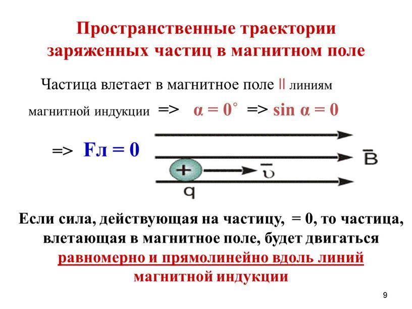 Пространственные траектории заряженных частиц в магнитном поле