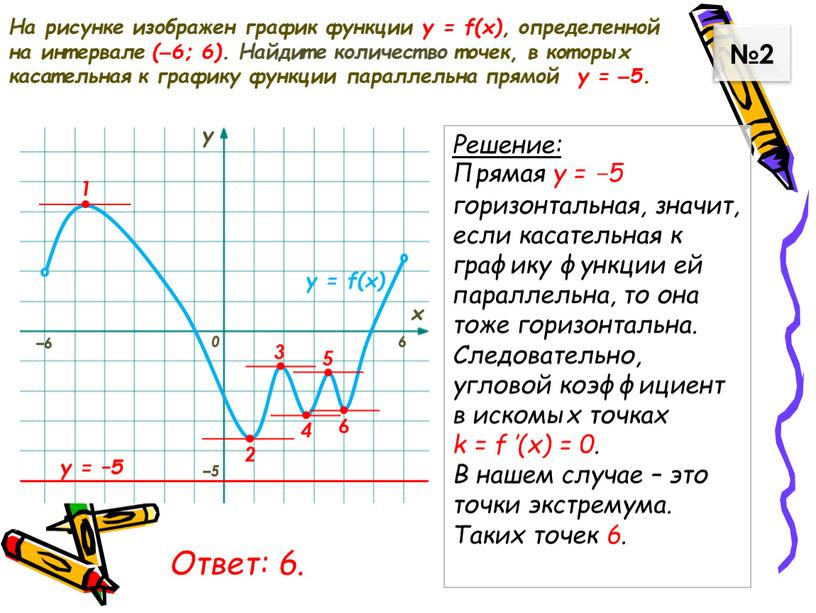 На рисунке изображен график функции у = f(x), определенной на интервале (–6; 6)