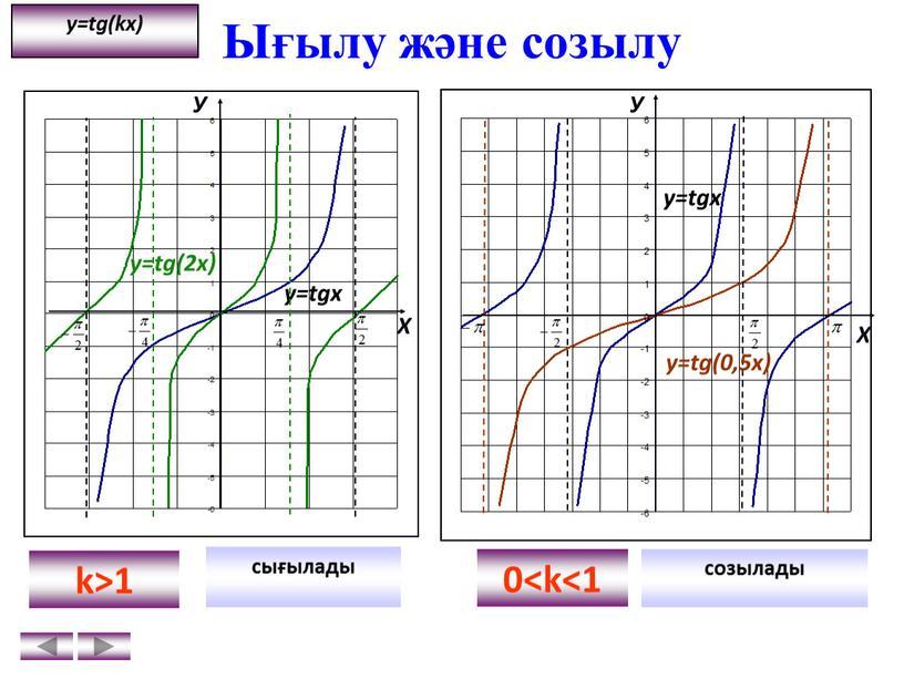 Ығылу және созылу сығылады созылады k>1 0 y=tg(kx)