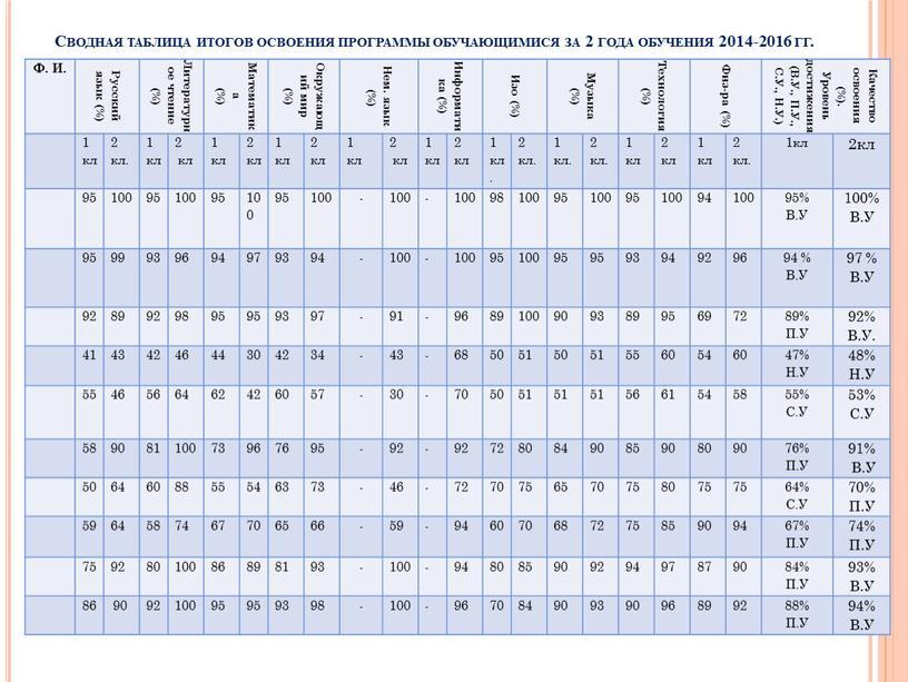 Сводная таблица итогов освоения программы обучающимися за 2 года обучения 2014-2016 гг