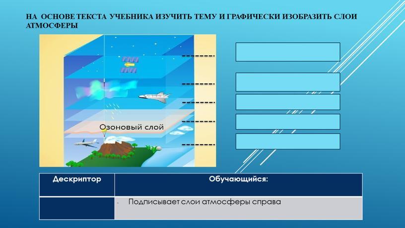 На основе текста учебника изучить тему и графически изобразить слои атмосферы