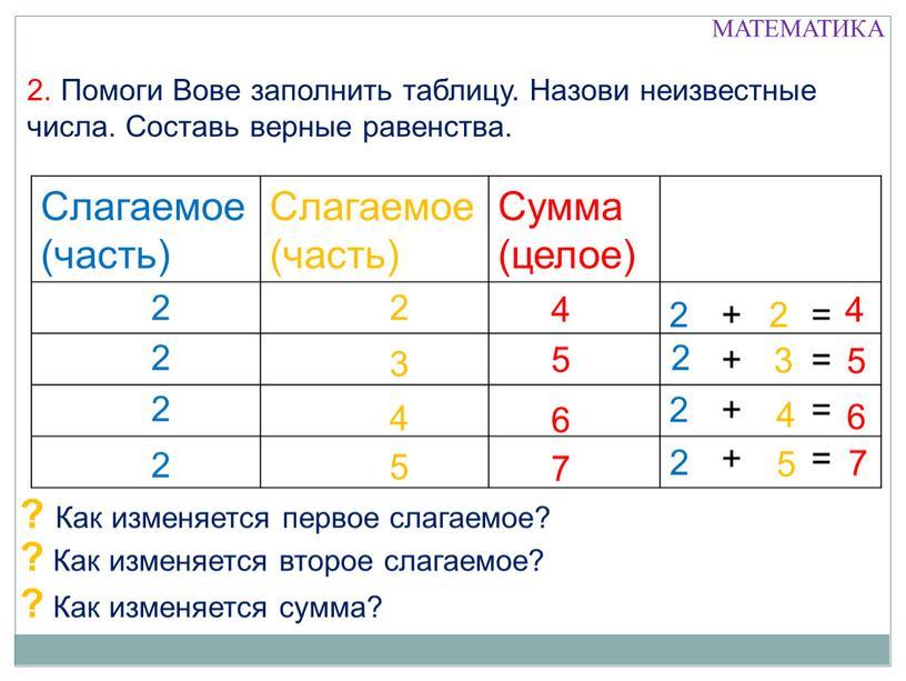 Помоги Вове заполнить таблицу.