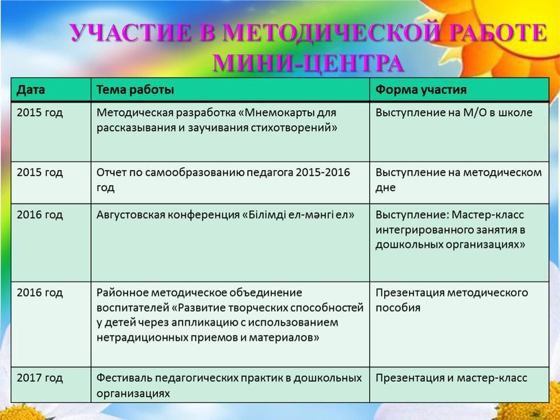 Дата Тема работы Форма участия 2015 год