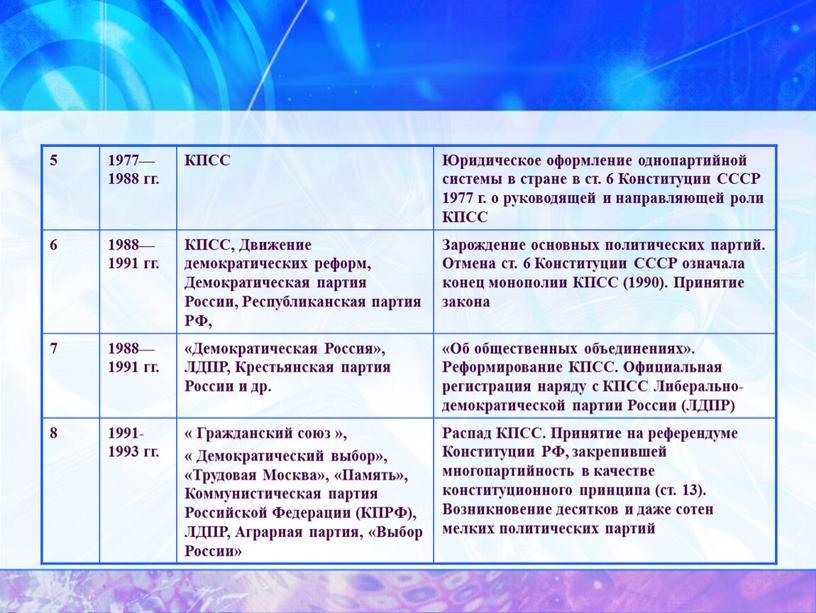 КПСС Юридическое оформление однопартийной системы в стране в ст