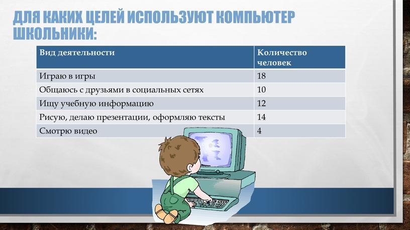 Для каких целей используют компьютер школьники: