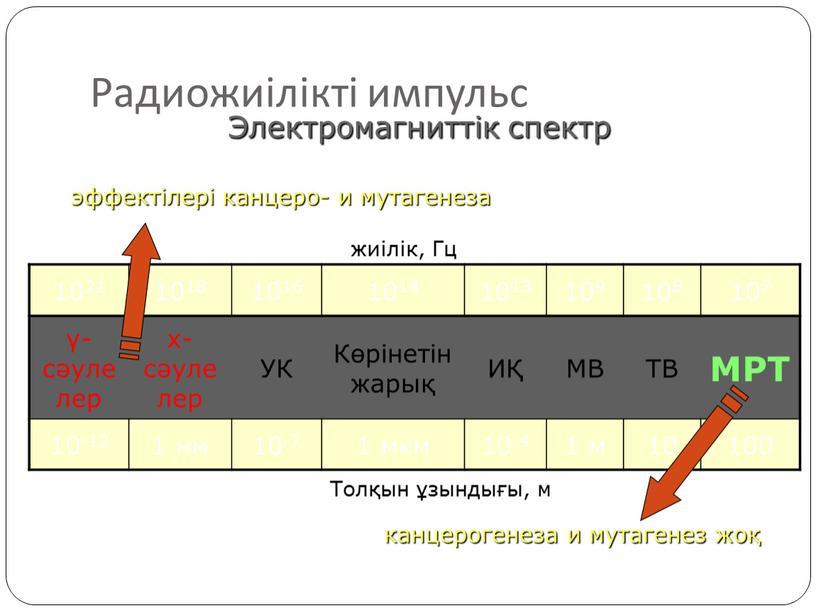Электромагниттік спектр Толқын ұзындығы, м жиілік,