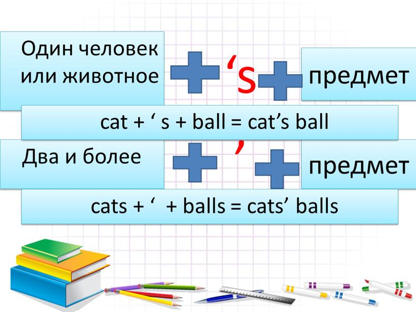 Один человек или животное Два и более ' предмет предмет cat + ' s + ball = cat's ball cats + ' + balls =…