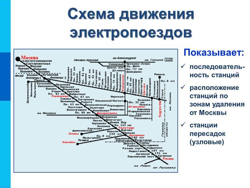 Схема движения электропоездов Показывает: последователь-ность станций расположение станций по зонам удаления от