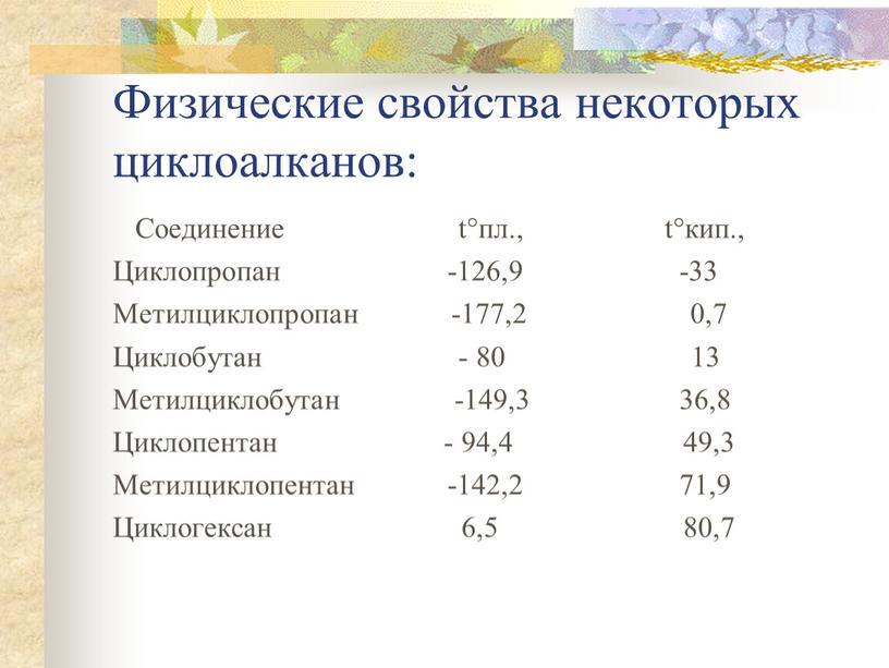 Физические свойства некоторых циклоалканов: