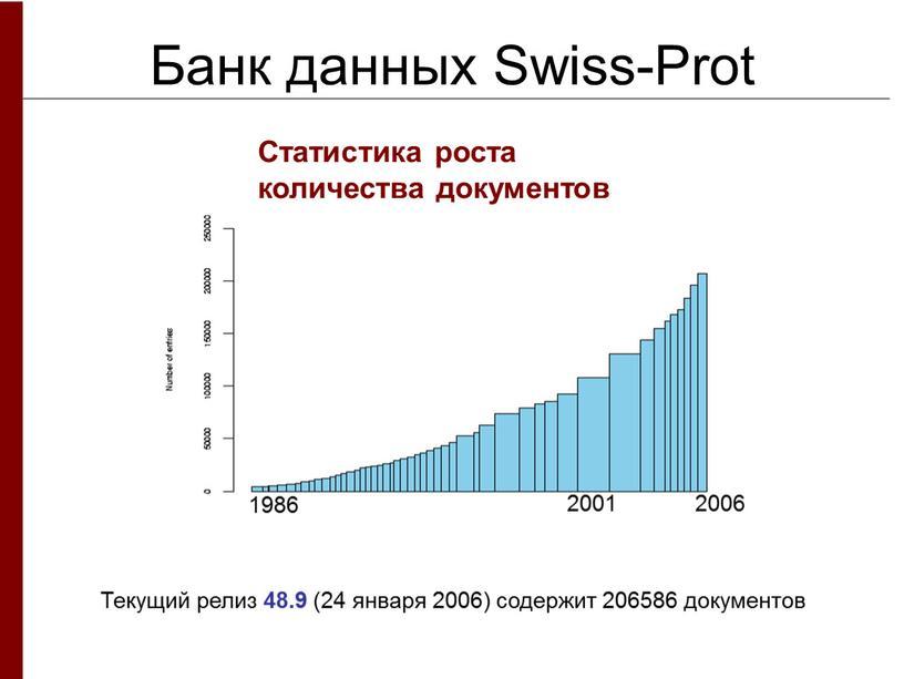 Банк данных Swiss-Prot Статистика роста количества документов