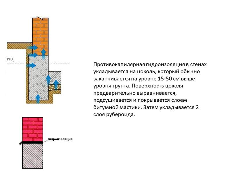 Противокапилярная гидроизоляция в стенах укладывается на цоколь, который обычно заканчивается на уровне 15-50 см выше уровня грунта