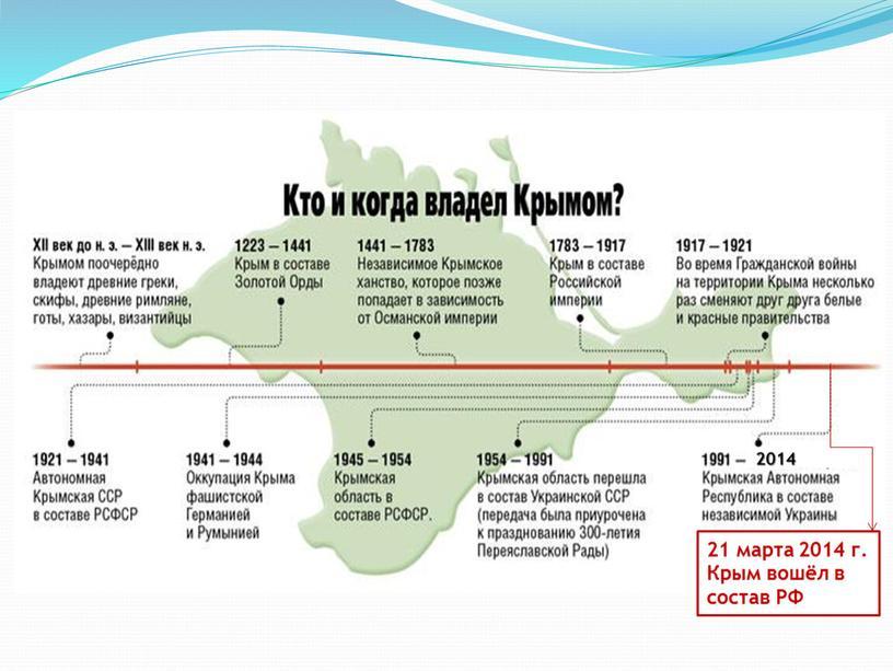 2014 21 марта 2014 г. Крым вошёл в состав РФ