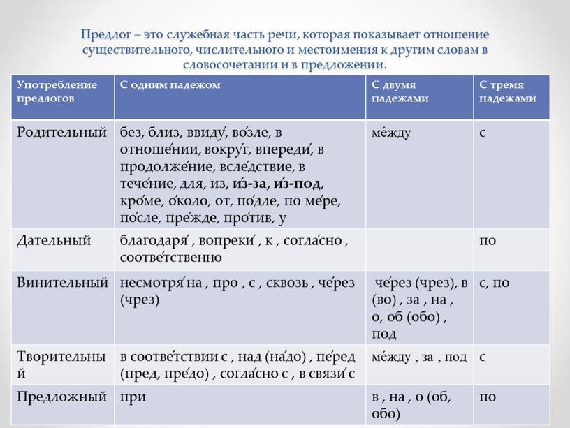 Предлог – это служебная часть речи, которая показывает отношение существительного, числительного и местоимения к другим словам в словосочетании и в предложении