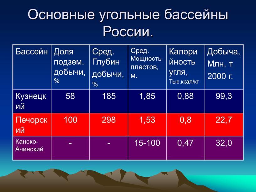 Основные угольные бассейны России