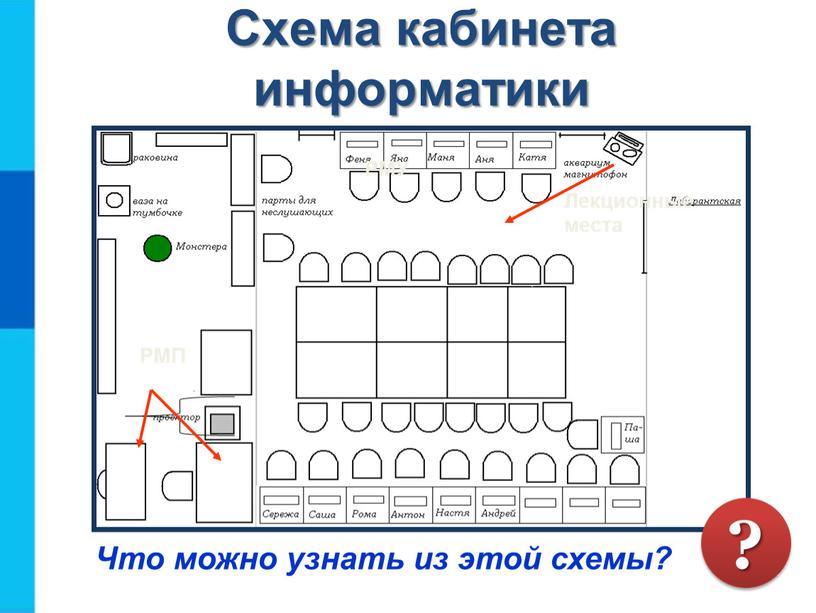 Схема кабинета информатики Что можно узнать из этой схемы?