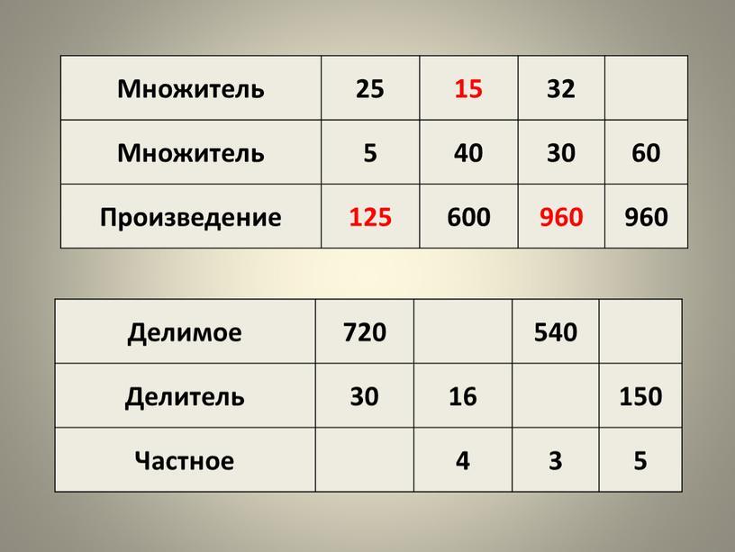 Множитель 25 15 32 5 40 30 60 Произведение 125 600 960