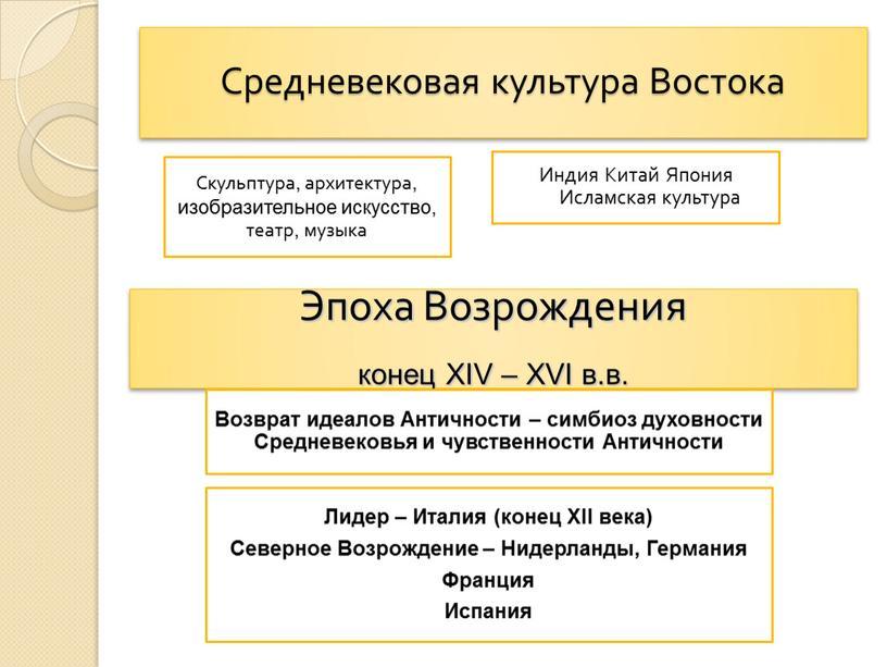 Средневековая культура Востока