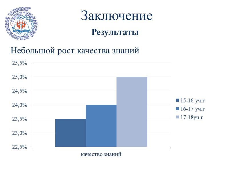 Заключение Результаты Небольшой рост качества знаний