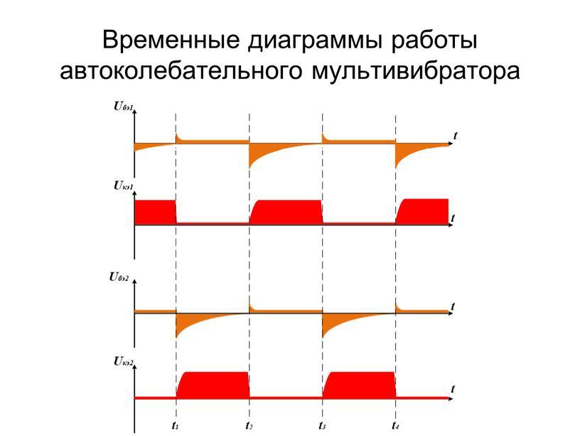 Временные диаграммы работы автоколебательного мультивибратора