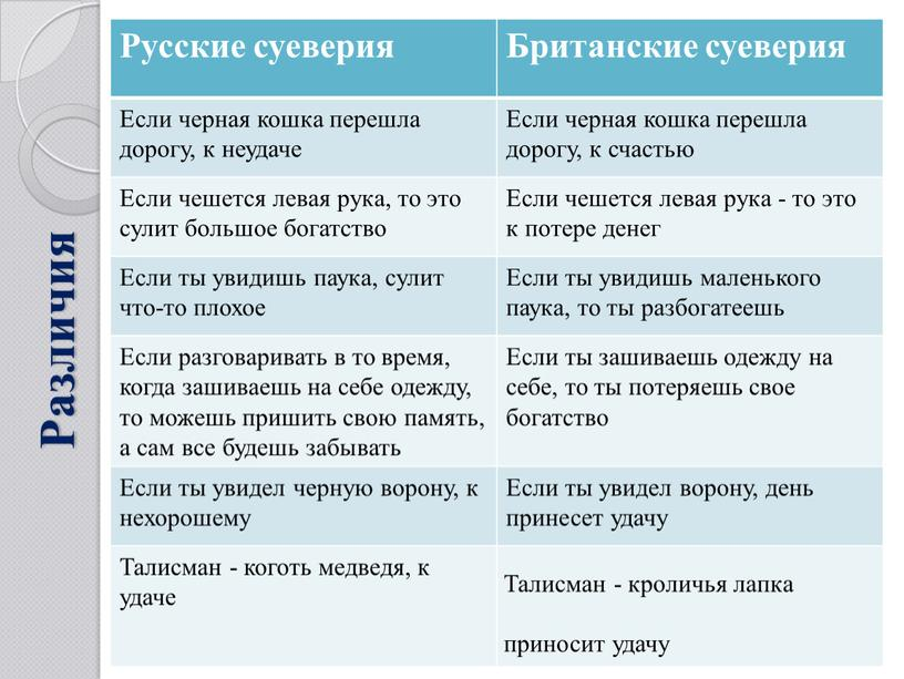 Различия Русские суеверия Британские суеверия