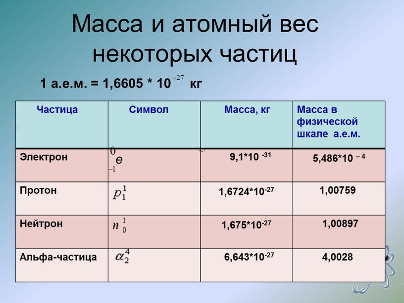 Масса и атомный вес некоторых частиц