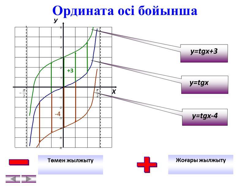 Ордината осі бойынша y=tgx-4 y=tgx+3 y=tgx