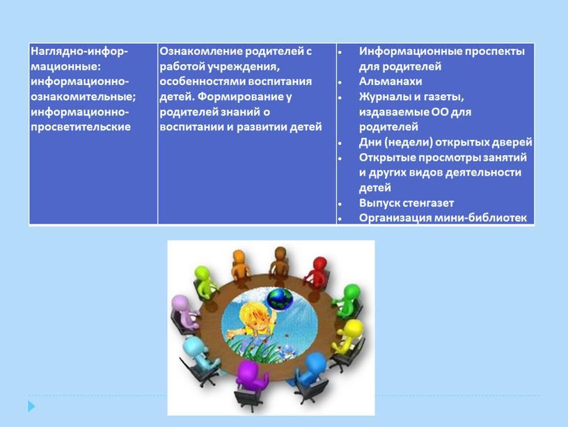Наглядно-инфор-мационные: информационно-ознакомительные; информационно-просветительские