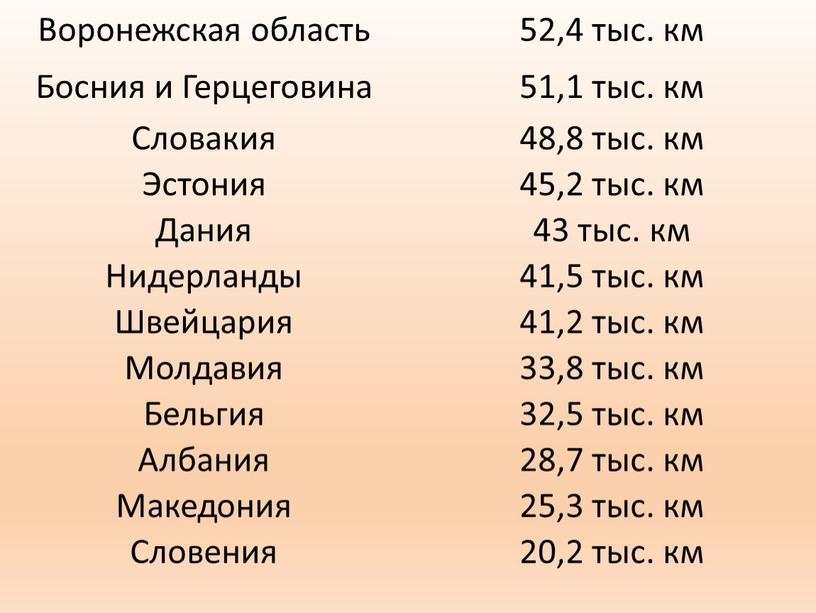 Воронежская область 52,4 тыс. км