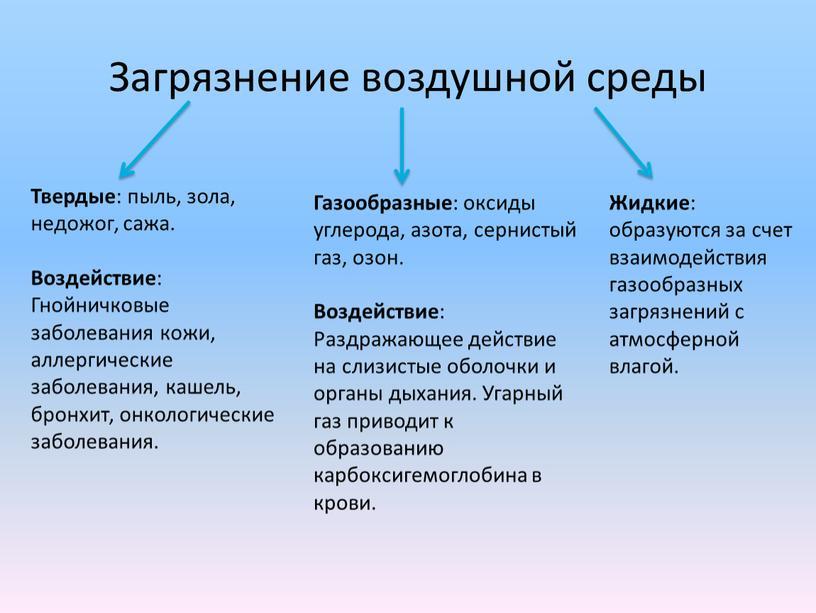 Загрязнение воздушной среды Твердые : пыль, зола, недожог, сажа