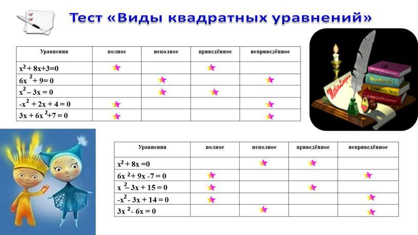 Уравнения полное неполное приведённое неприведённое х + 8х+3=0 6х + 9= 0 х – 3х = 0 -х + 2х + 4 = 0 3х…