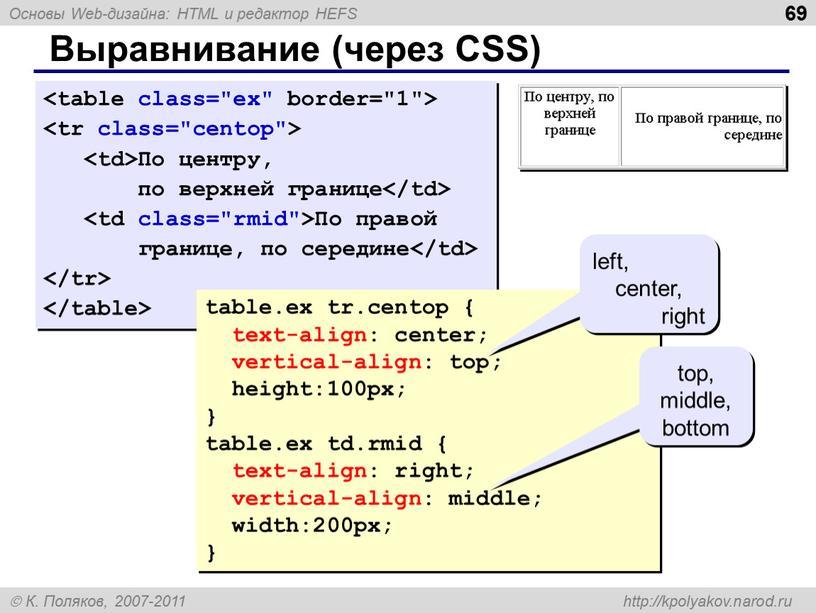 Выравнивание (через CSS) По центру, по верхней границе