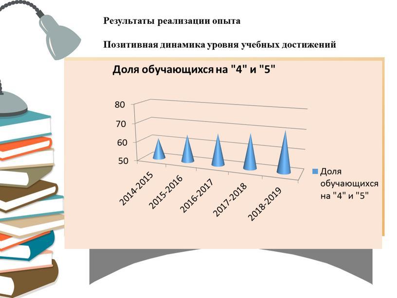 Результаты реализации опыта Позитивная динамика уровня учебных достижений