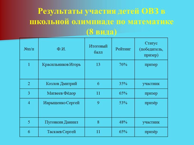 Результаты участия детей ОВЗ в школьной олимпиаде по математике (8 вида) №п/п