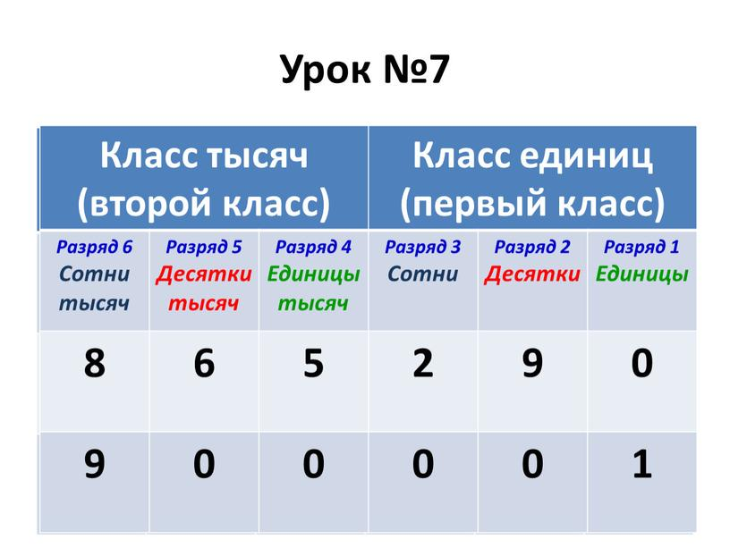 Урок №7 Класс тысяч (второй класс)