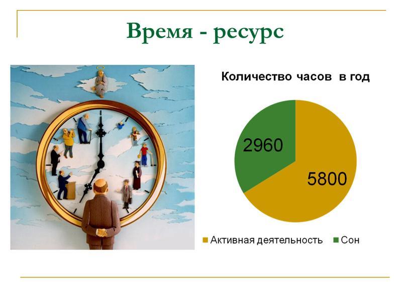 Время - ресурс