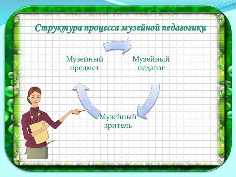 Структура процесса музейной педагогики