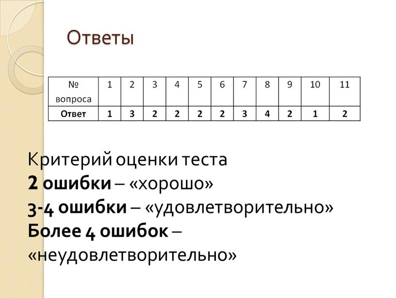 Ответы Критерий оценки теста 2 ошибки – «хорошо» 3-4 ошибки – «удовлетворительно»
