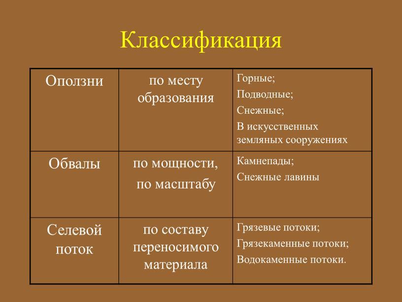 Классификация Оползни по месту образования