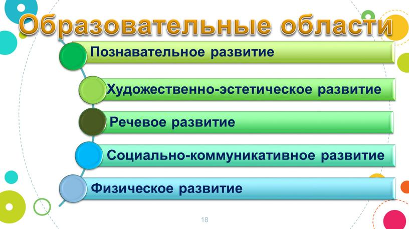 18 Образовательные области