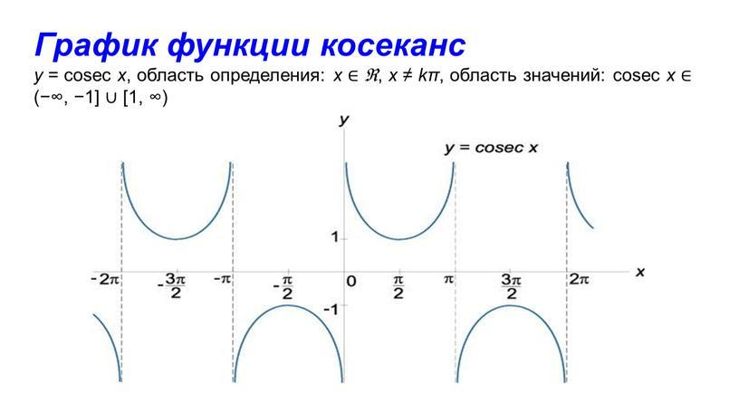График функции косеканс y = cosec x , область определения: x ∈ ℜ , x ≠ kπ , область значений: cosec x ∈ (−∞, −1]…