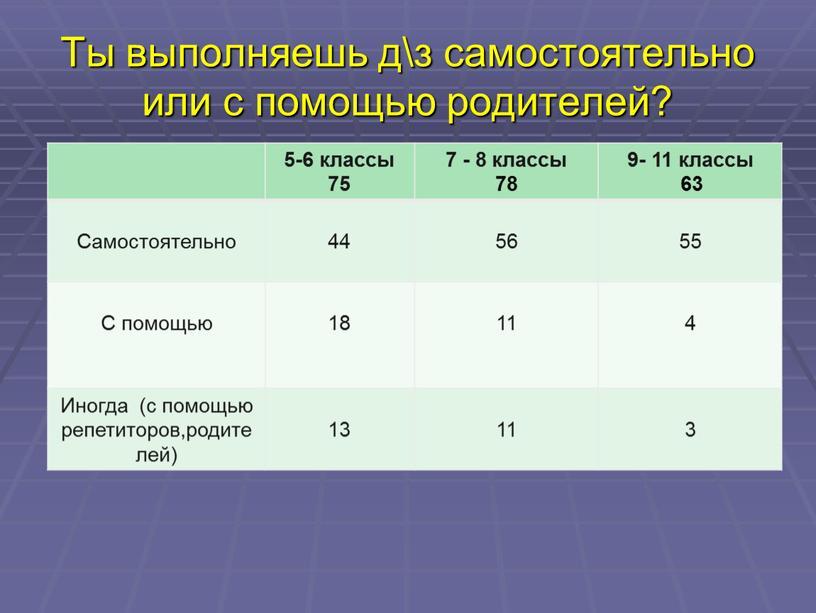 Ты выполняешь д\з самостоятельно или с помощью родителей? 5-6 классы 75 7 - 8 классы 78 9- 11 классы 63