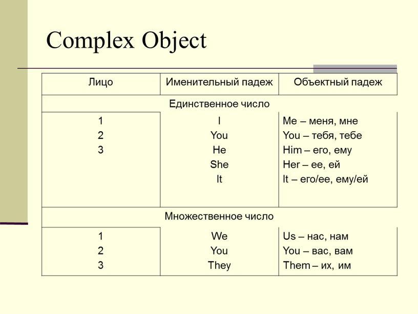Complex Object Лицо Именительный падеж