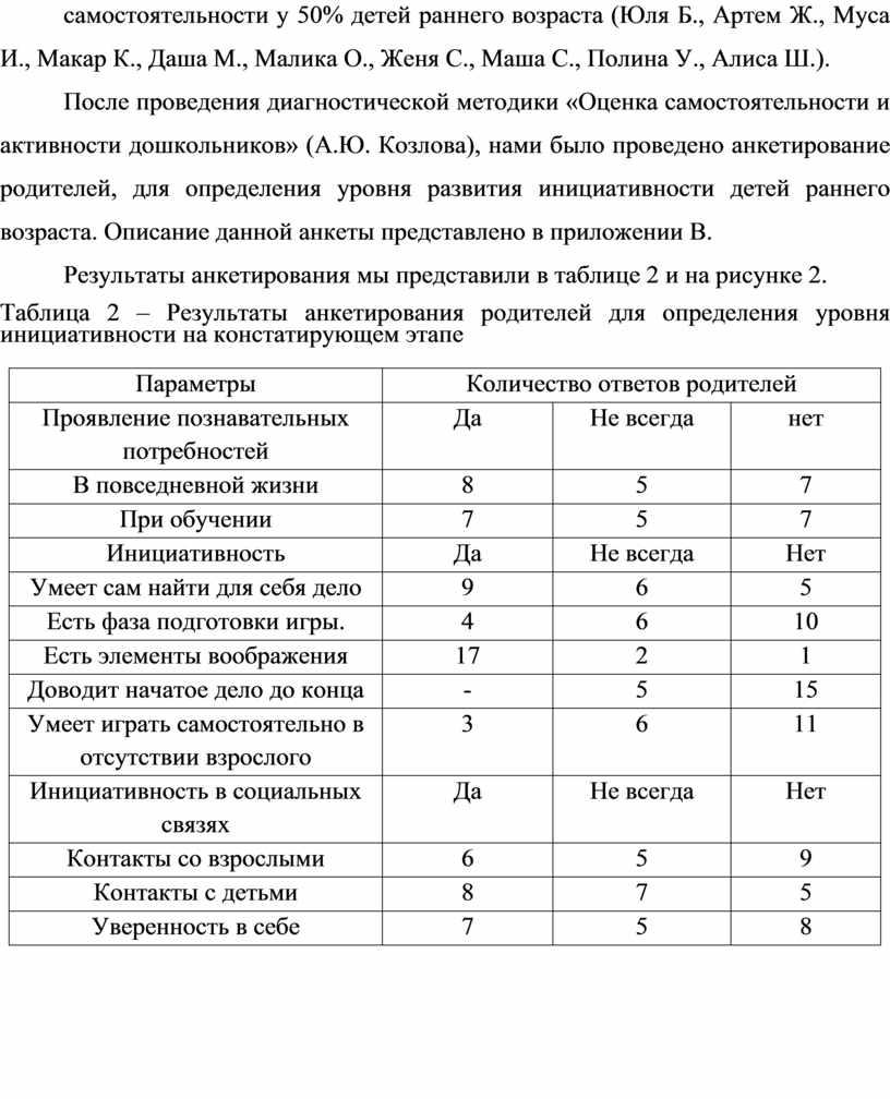 Юля Б., Артем Ж., Муса И., Макар
