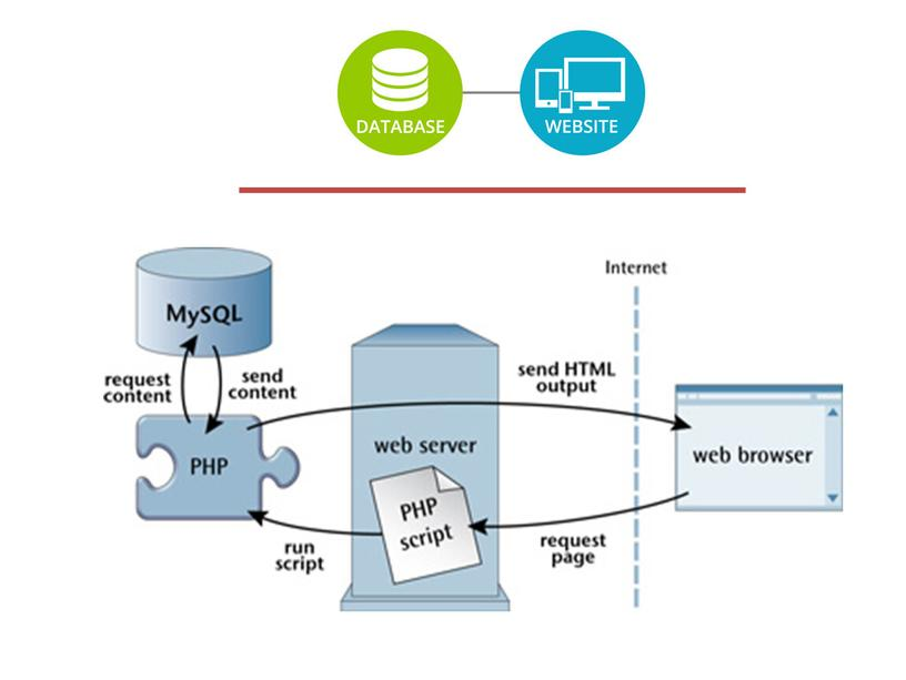 1Связь web-страницы с базой данных. сабак 1