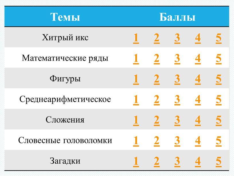 Темы Баллы Хитрый икс 1 2 3 4 5