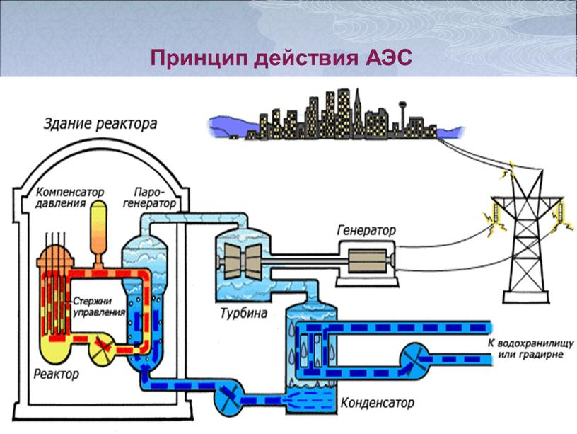Принцип действия АЭС